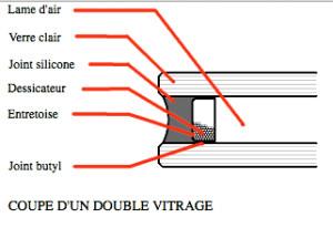 schéma double vitrage